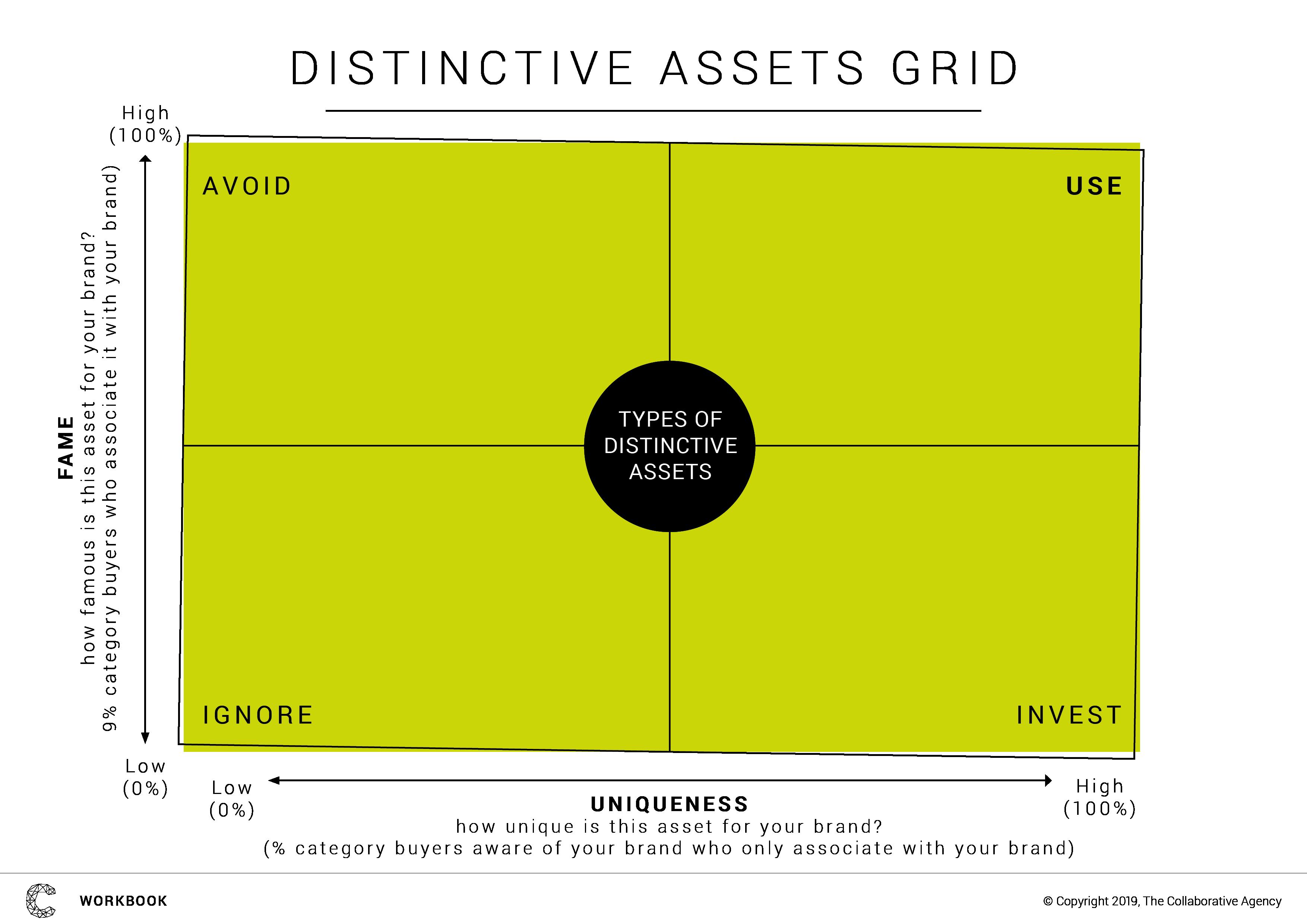 Distincttive brand asset grid