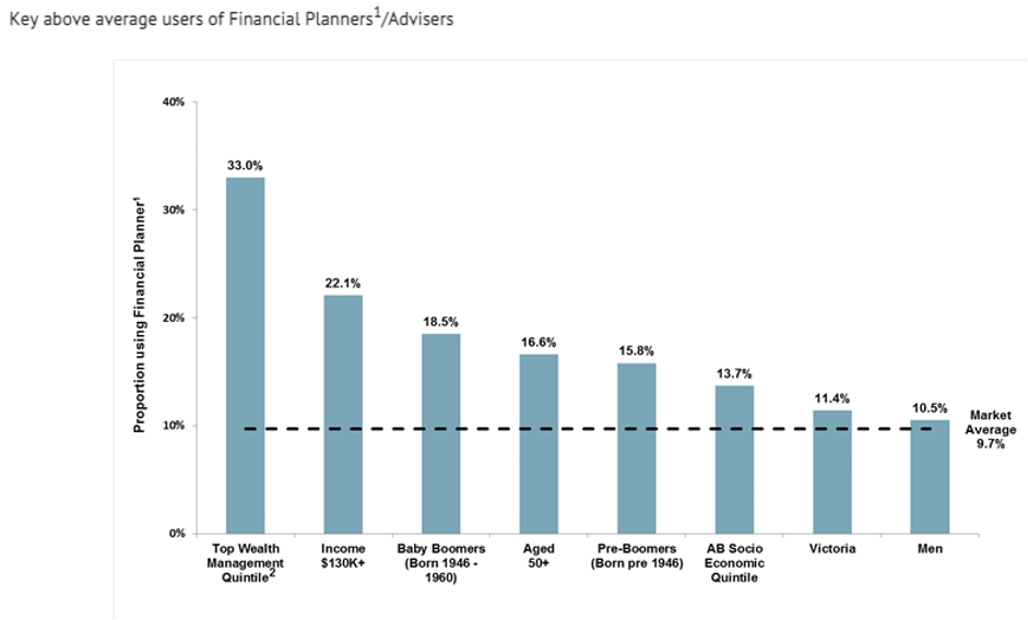 Above average users of financial planners