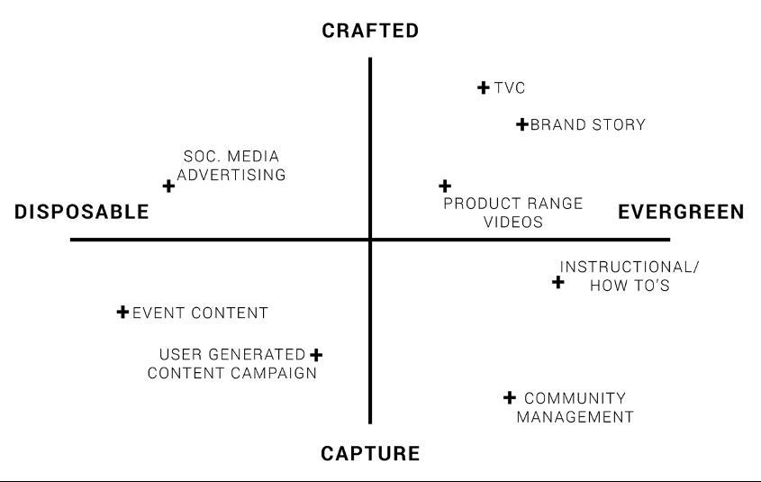 Content type and purpose matrix