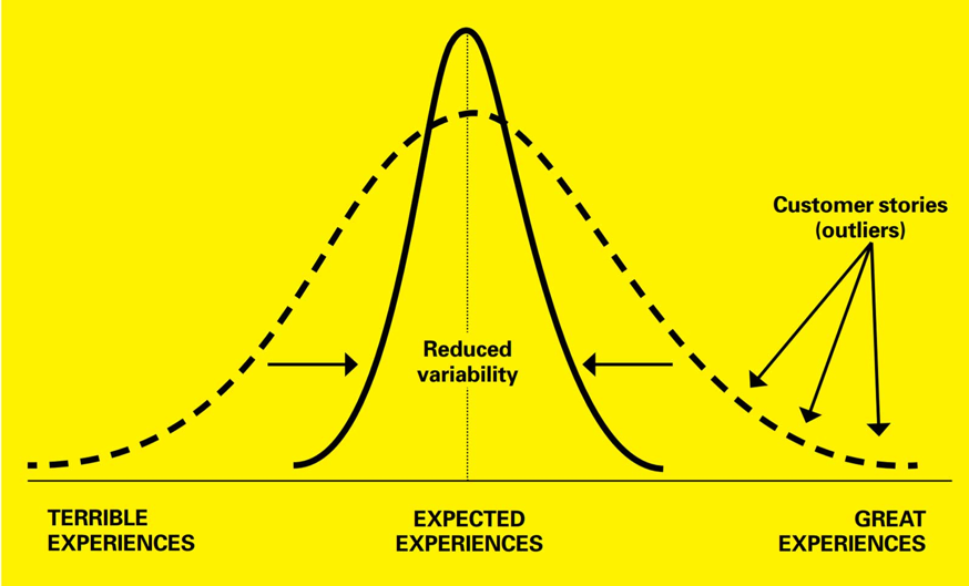 Experience distribution curve