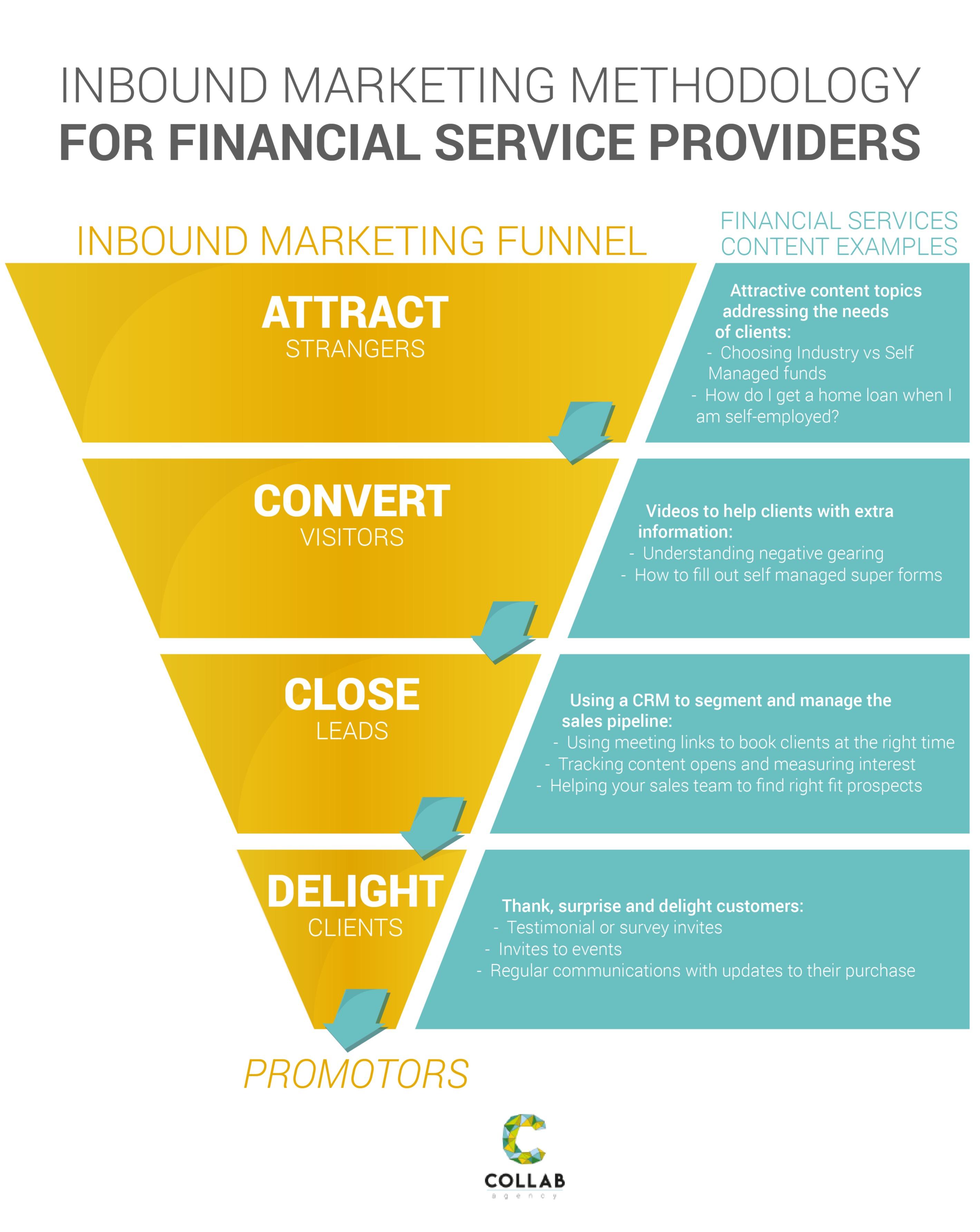 Fin services funnel-03 (3)