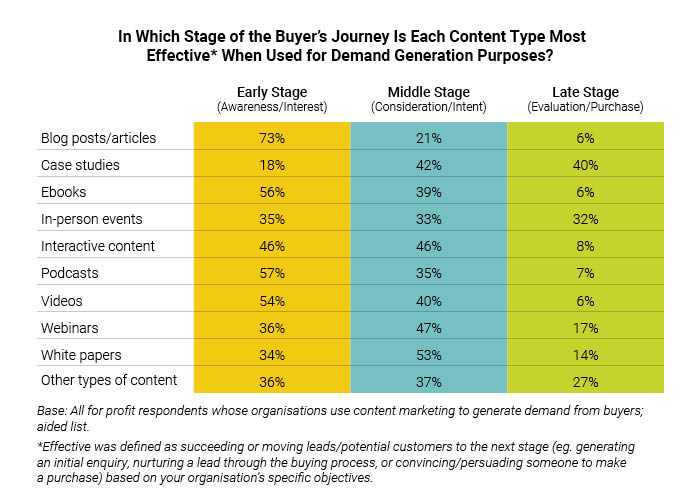 How to use content marketing to generate sales demand_ table-4
