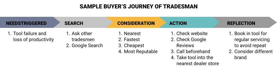 Sample-buyers-journey