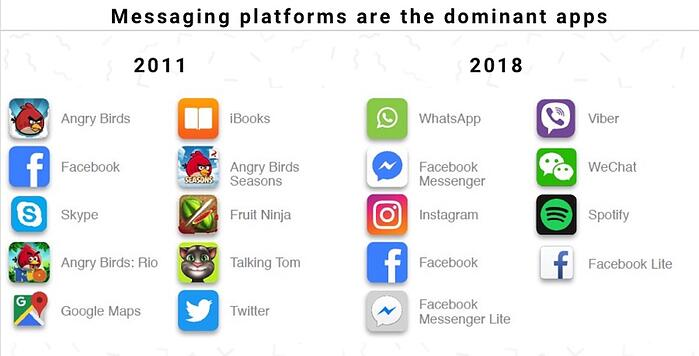 Comparison of most downloaded apps 2011 to 2018